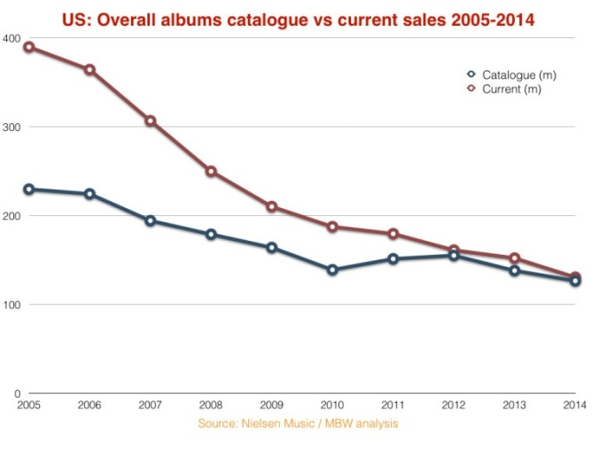 Source: musicbusinessworldwide.com